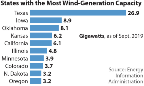 States with the Most Wind-Generation Capacity