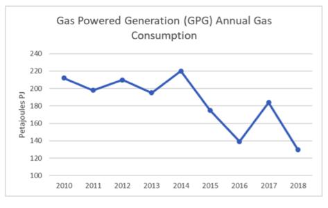 Gas Powered Generation Demand Plummets