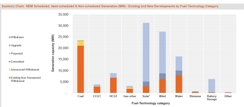 New Generation Capacity Dominated by Renewables