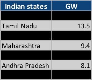 India's Top Renewable Energy States (November 2019)