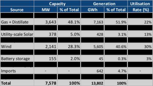 Figure 1: South Australia's Power Generation Capacity 2019