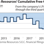 IEEFA report: California Schemin'