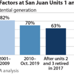 IEEFA report: Proposed carbon capture retrofit of San Juan Generating Station does not add up