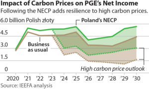 IEEFA report: Poland's PGE must invest in renewables to replace declining coal profits