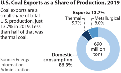 U.S. Coal Exports as a Share of Production, 2019
