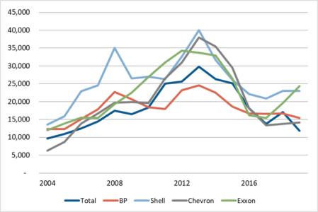 Oil Majors Capex spending 2004-2019