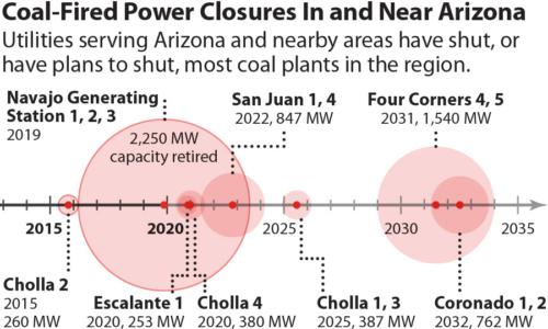 Coal-Fired Power Closures in and Near Arizona