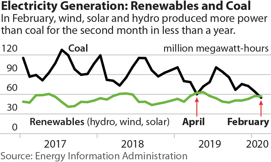 IEEFA U.S.: Renewables generated more electricity than coal in February