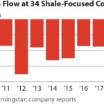IEEFA update: Fracking companies' 2019 performance signals ongoing crisis