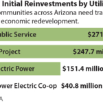IEEFA U.S: An 'elegant, simple, and fair' coalfield reinvestment formula for greater Arizona