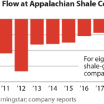 IEEFA update: In extremis – crisis continues for Appalachian shale producers