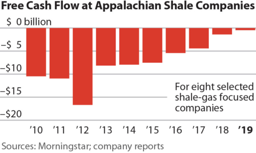 IEEFA Q4 Appalachian fracking free cash flow