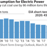 IEEFA Coal Outlook 2020: Market trends are pushing U.S. industry to a reckoning