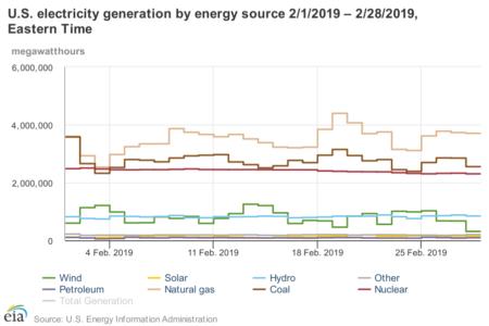 EIA February 2019 Generation Data