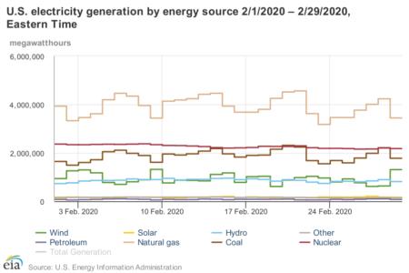 EIA February 2020 Generation