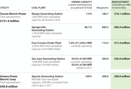 Tucson Electric Power and Arizona Power Electric Coop Reinvestment