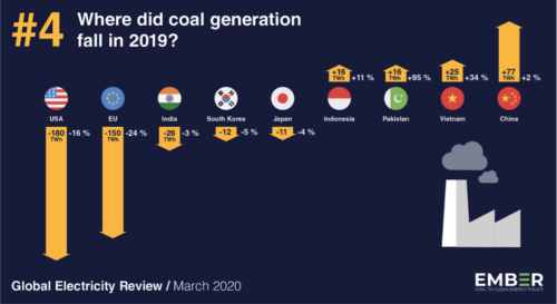 Where did coal generation fall in 2019?