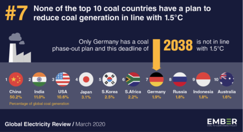 None of the top 10 coal countries have a plan to reduce coal generation