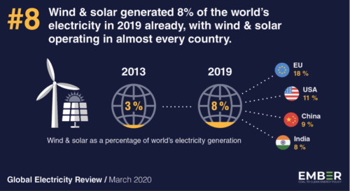 Wind and Solar generation 8% of the world's electricity