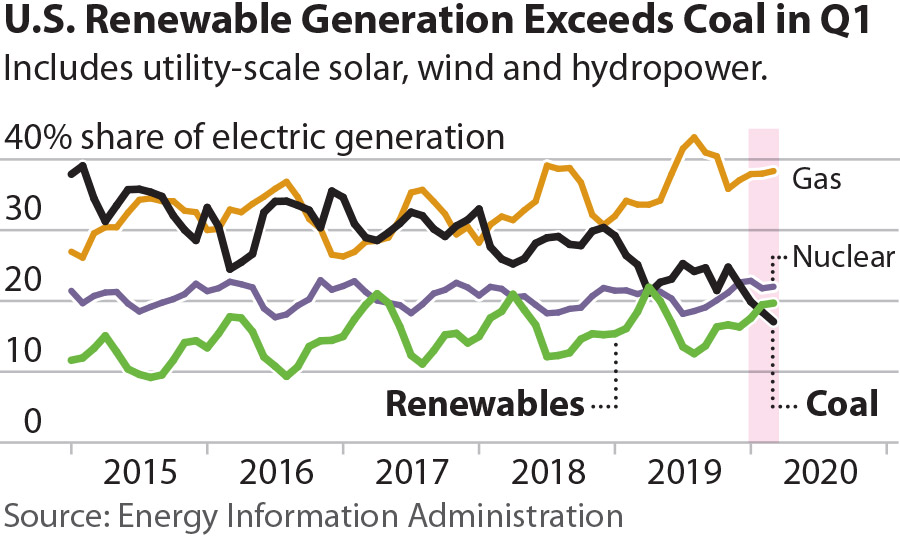 IEEFA U.S.: Utility-scale renewables top coal for the first quarter of 2020