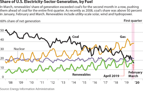 Share of U.S. Electricity-Sector Generation, by Fuel
