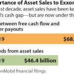 IEEFA update: ExxonMobil's asset sales strategy comes up short in 2019, company backs off ambitious plans