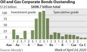 IEEFA update: Federal lending to the oil and gas sector would be a complete waste of money