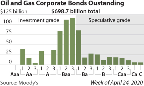Oil and Gas Corporate Bonds Outstanding