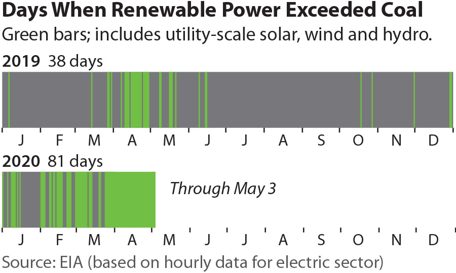 IEEFA update: Renewables surpass coal in U.S. power generation throughout the month of April 2020 - Institute for Energy Economics & Financial Analysis