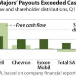 IEEFA U.S.: Four of five oil supermajors pay investor dividends even as operations losses mount