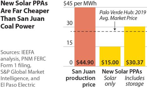 New Solar PPA's Are Far Cheaper Than San Juan Coal Power