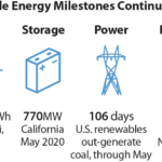 IEEFA: Renewables continue to break records despite COVID-19