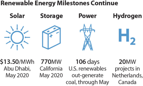 Global Renewable Milestones