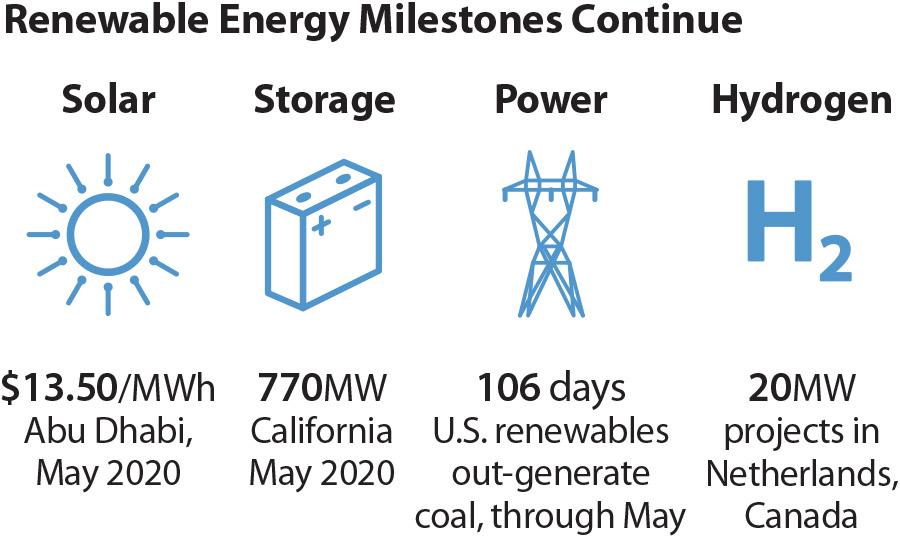 https://ieefa.org/wp-content/uploads/2020/06/2020-06-04-IEEFA-Buckley-Global-renewable-milestones-360x216-v2.jpg