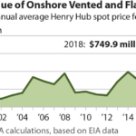 IEEFA report: Texas oil producers burned through $749.9 million flaring gas in 2018