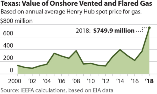 Texas Value of Onshore Vented and Flared Gas