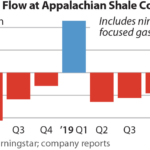 IEEFA update: Frackers record positive free cash flow during Q1, no thanks to economics of gas industry