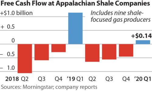 Free Cash Flow of Appalachian Shale Companies