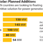 IEEFA report: Volts from the blue – floating solar to generate 900% more electricity across Asia-Pacific
