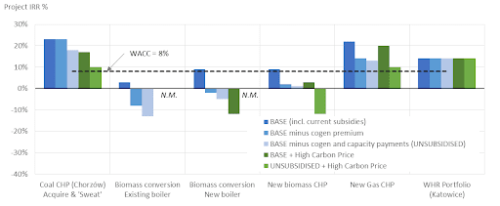 CHART - IRR Performance by Technology and Subsidy Scenario