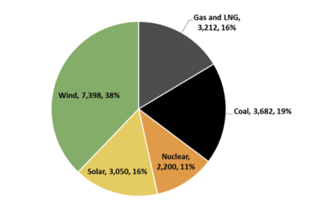 Modelled Power Capacity Potential for Sindh 2029/30 (Megawatts)