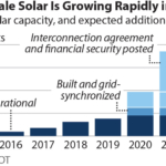 IEEFA U.S.: Solar will push much of remaining Texas coal fleet offline