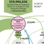 IEEFA U.S.: Follow the money, and repeal FirstEnergy's Ohio bailout