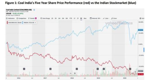 Coal-India-5-year-sharepng