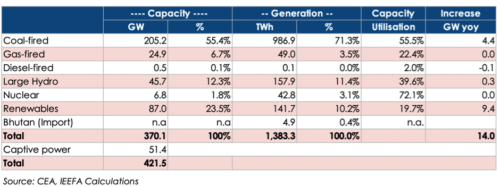 Table 1: India's Electricity Capacity and Generation 2019-20