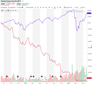 Figure 2: Peabody Energy's Stock Performance Versus the S&P 500 Index Over the Last Two Years