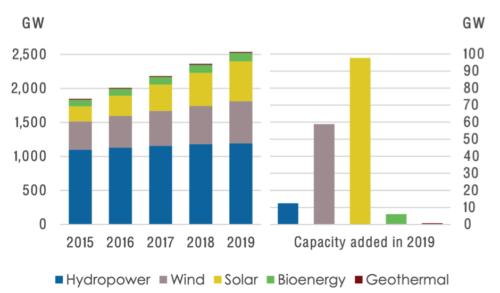 Figure 1. Renewable Power Capacity Growth (2015-2019)