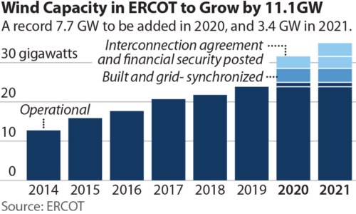 Wind Capacity in ERCOT to Grow