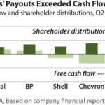 IEEFA brief: Second quarter results show that shareholder dividends pushed oil supermajors deep into red