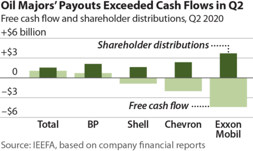 Oil Majors Payouts Exceeded Cash Flow in Q2